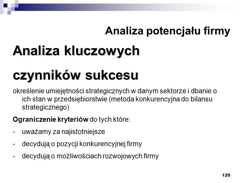 120 Analiza potencjału firmy Analiza kluczowych czynników sukcesu określenie umiejętności strategicznych w danym sektorze i dbanie o ich stan w przeds