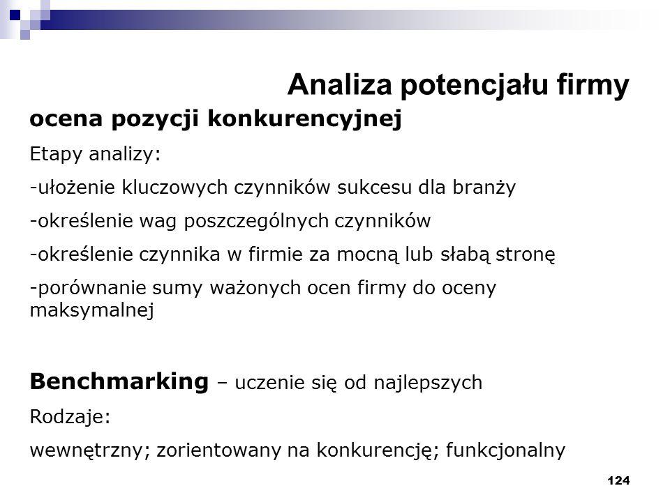 124 Analiza potencjału firmy ocena pozycji konkurencyjnej Etapy analizy: -ułożenie kluczowych czynników sukcesu dla branży -określenie wag poszczególn