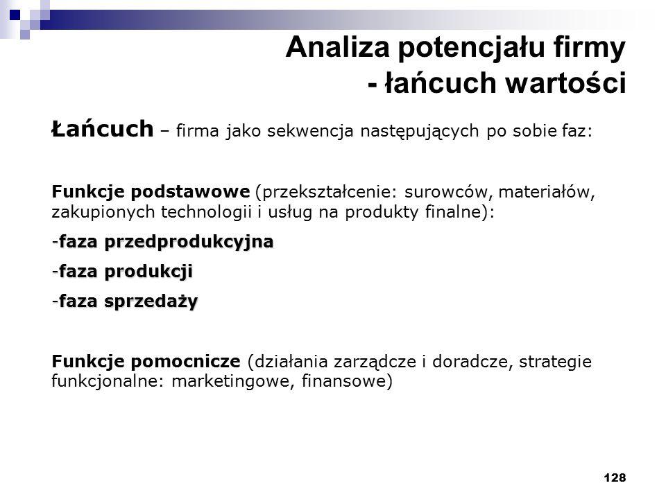 128 Analiza potencjału firmy - łańcuch wartości Łańcuch – firma jako sekwencja następujących po sobie faz: Funkcje podstawowe (przekształcenie: surowców, materiałów, zakupionych technologii i usług na produkty finalne): -faza przedprodukcyjna -faza produkcji -faza sprzedaży Funkcje pomocnicze (działania zarządcze i doradcze, strategie funkcjonalne: marketingowe, finansowe)