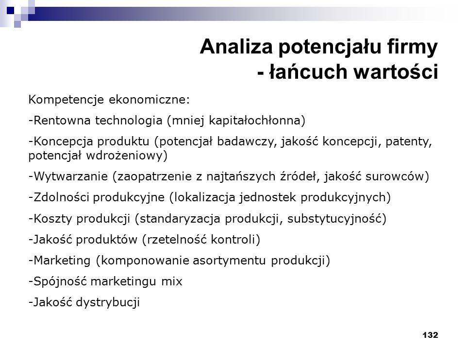 132 Analiza potencjału firmy - łańcuch wartości Kompetencje ekonomiczne: -Rentowna technologia (mniej kapitałochłonna) -Koncepcja produktu (potencjał badawczy, jakość koncepcji, patenty, potencjał wdrożeniowy) -Wytwarzanie (zaopatrzenie z najtańszych źródeł, jakość surowców) -Zdolności produkcyjne (lokalizacja jednostek produkcyjnych) -Koszty produkcji (standaryzacja produkcji, substytucyjność) -Jakość produktów (rzetelność kontroli) -Marketing (komponowanie asortymentu produkcji) -Spójność marketingu mix -Jakość dystrybucji