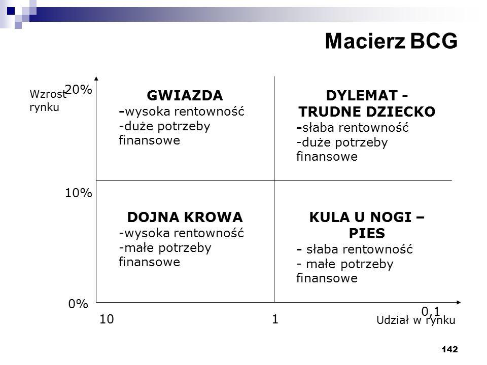 142 Macierz BCG Wzrost rynku Udział w rynku GWIAZDA -wysoka rentowność -duże potrzeby finansowe DOJNA KROWA -wysoka rentowność -małe potrzeby finansowe DYLEMAT - TRUDNE DZIECKO -słaba rentowność -duże potrzeby finansowe KULA U NOGI – PIES - słaba rentowność - małe potrzeby finansowe 0% 10% 20% 101 0,1