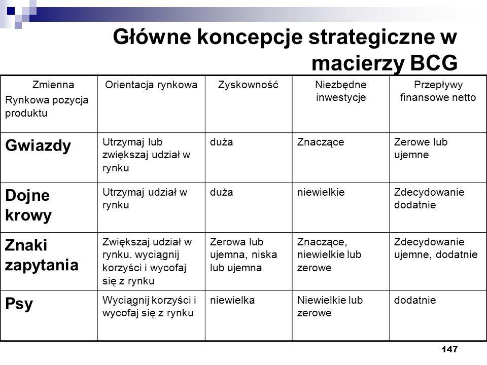147 Główne koncepcje strategiczne w macierzy BCG Zmienna Rynkowa pozycja produktu Orientacja rynkowaZyskownośćNiezbędne inwestycje Przepływy finansowe