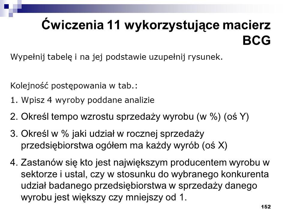 152 Ćwiczenia 11 wykorzystujące macierz BCG Wypełnij tabelę i na jej podstawie uzupełnij rysunek. Kolejność postępowania w tab.: 1.Wpisz 4 wyroby podd