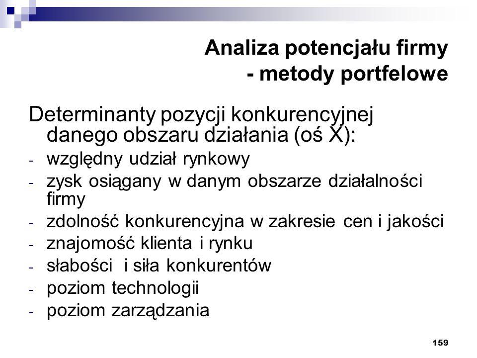 159 Analiza potencjału firmy - metody portfelowe Determinanty pozycji konkurencyjnej danego obszaru działania (oś X): - względny udział rynkowy - zysk