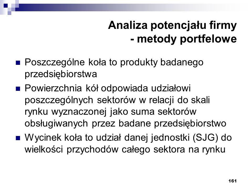 161 Analiza potencjału firmy - metody portfelowe Poszczególne koła to produkty badanego przedsiębiorstwa Powierzchnia kół odpowiada udziałowi poszczeg