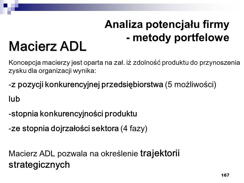 167 Analiza potencjału firmy - metody portfelowe Macierz ADL Koncepcja macierzy jest oparta na zał. iż zdolność produktu do przynoszenia zysku dla org