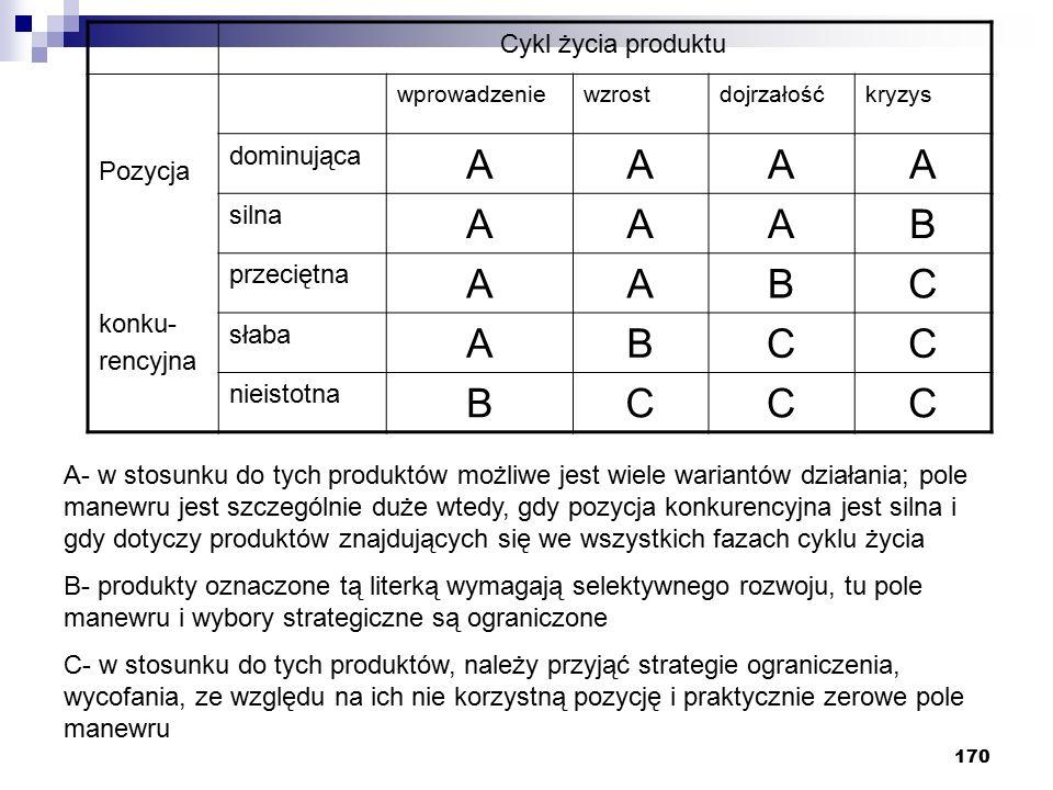 170 Cykl życia produktu Pozycja konku- rencyjna wprowadzeniewzrostdojrzałośćkryzys dominująca AAAA silna AAAB przeciętna AABC słaba ABCC nieistotna BCCC A- w stosunku do tych produktów możliwe jest wiele wariantów działania; pole manewru jest szczególnie duże wtedy, gdy pozycja konkurencyjna jest silna i gdy dotyczy produktów znajdujących się we wszystkich fazach cyklu życia B- produkty oznaczone tą literką wymagają selektywnego rozwoju, tu pole manewru i wybory strategiczne są ograniczone C- w stosunku do tych produktów, należy przyjąć strategie ograniczenia, wycofania, ze względu na ich nie korzystną pozycję i praktycznie zerowe pole manewru