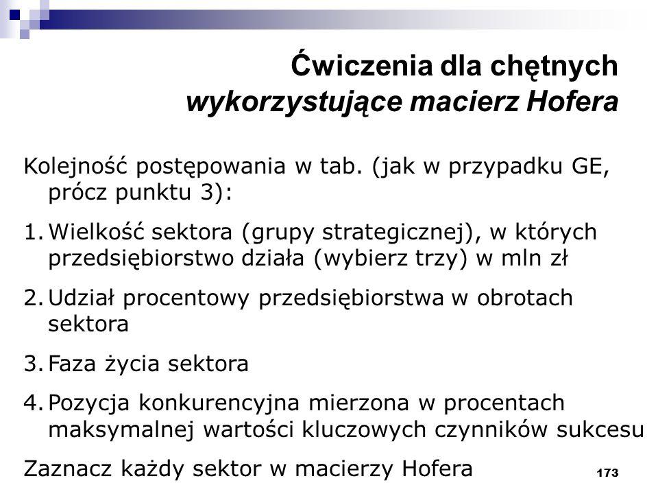 173 Ćwiczenia dla chętnych wykorzystujące macierz Hofera Kolejność postępowania w tab. (jak w przypadku GE, prócz punktu 3): 1.Wielkość sektora (grupy