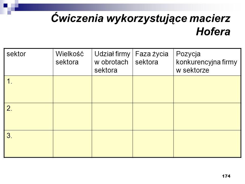 174 Ćwiczenia wykorzystujące macierz Hofera sektorWielkość sektora Udział firmy w obrotach sektora Faza życia sektora Pozycja konkurencyjna firmy w sektorze 1.