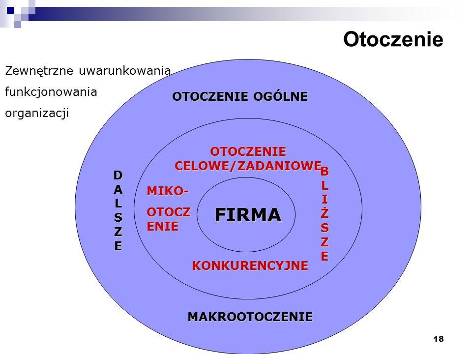 18 Otoczenie Zewnętrzne uwarunkowania funkcjonowania organizacji OTOCZENIE OGÓLNE FIRMA OTOCZENIE CELOWE/ZADANIOWE KONKURENCYJNE MAKROOTOCZENIE MIKO-