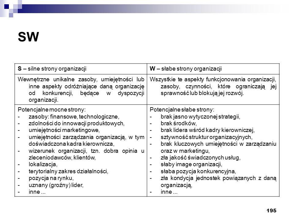 195 SW S – silne strony organizacjiW – słabe strony organizacji Wewnętrzne unikalne zasoby, umiejętności lub inne aspekty odróżniające daną organizacj