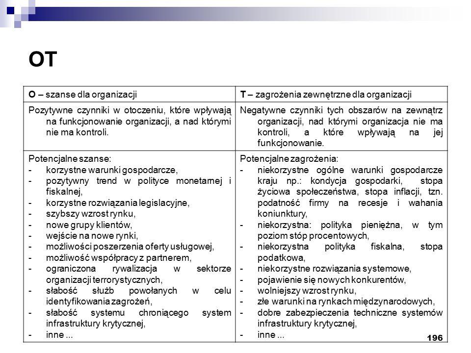 196 OT O – szanse dla organizacjiT – zagrożenia zewnętrzne dla organizacji Pozytywne czynniki w otoczeniu, które wpływają na funkcjonowanie organizacji, a nad którymi nie ma kontroli.
