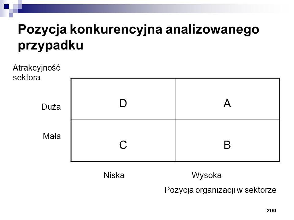 200 Pozycja konkurencyjna analizowanego przypadku DA CB Atrakcyjność sektora Duża Mała Niska Wysoka Pozycja organizacji w sektorze