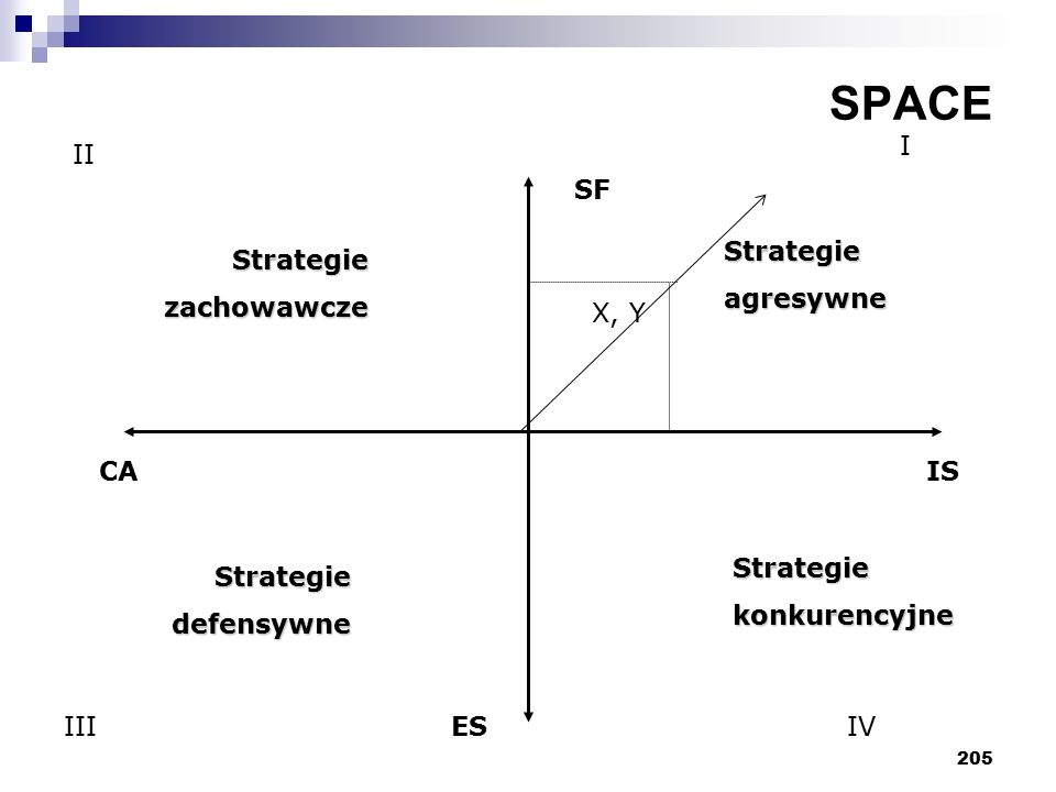 205 SPACE SF CA ES IS Strategieagresywne Strategiekonkurencyjne Strategie zachowawcze zachowawcze Strategie defensywne defensywne X, Y I II IIIIV