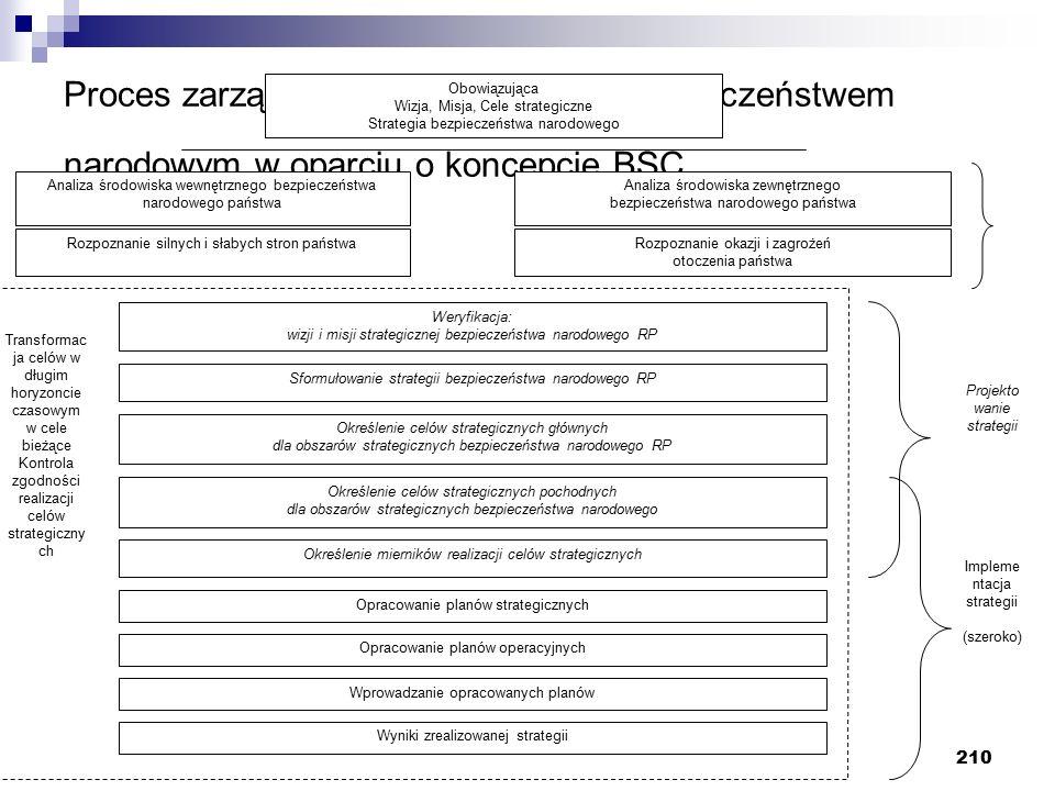 210 Proces zarządzania strategicznego bezpieczeństwem narodowym w oparciu o koncepcje BSC Obowiązująca Wizja, Misja, Cele strategiczne Strategia bezpieczeństwa narodowego Analiza środowiska wewnętrznego bezpieczeństwa narodowego państwa Analiza środowiska zewnętrznego bezpieczeństwa narodowego państwa Rozpoznanie silnych i słabych stron państwaRozpoznanie okazji i zagrożeń otoczenia państwa Weryfikacja: wizji i misji strategicznej bezpieczeństwa narodowego RP Sformułowanie strategii bezpieczeństwa narodowego RP Określenie celów strategicznych głównych dla obszarów strategicznych bezpieczeństwa narodowego RP Określenie celów strategicznych pochodnych dla obszarów strategicznych bezpieczeństwa narodowego Transformac ja celów w długim horyzoncie czasowym w cele bieżące Kontrola zgodności realizacji celów strategiczny ch Określenie mierników realizacji celów strategicznych Opracowanie planów strategicznych Opracowanie planów operacyjnych Wprowadzanie opracowanych planów Impleme ntacja strategii (szeroko) Projekto wanie strategii Wyniki zrealizowanej strategii