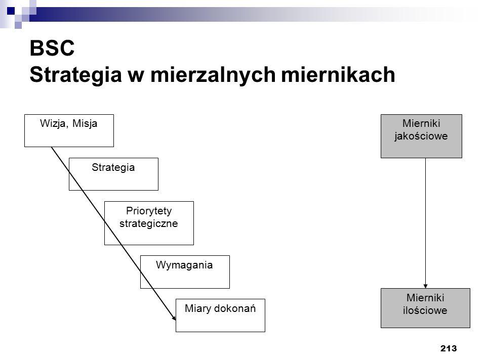 213 BSC Strategia w mierzalnych miernikach Wizja, Misja Strategia Priorytety strategiczne Wymagania Miary dokonań Mierniki ilościowe Mierniki jakościo