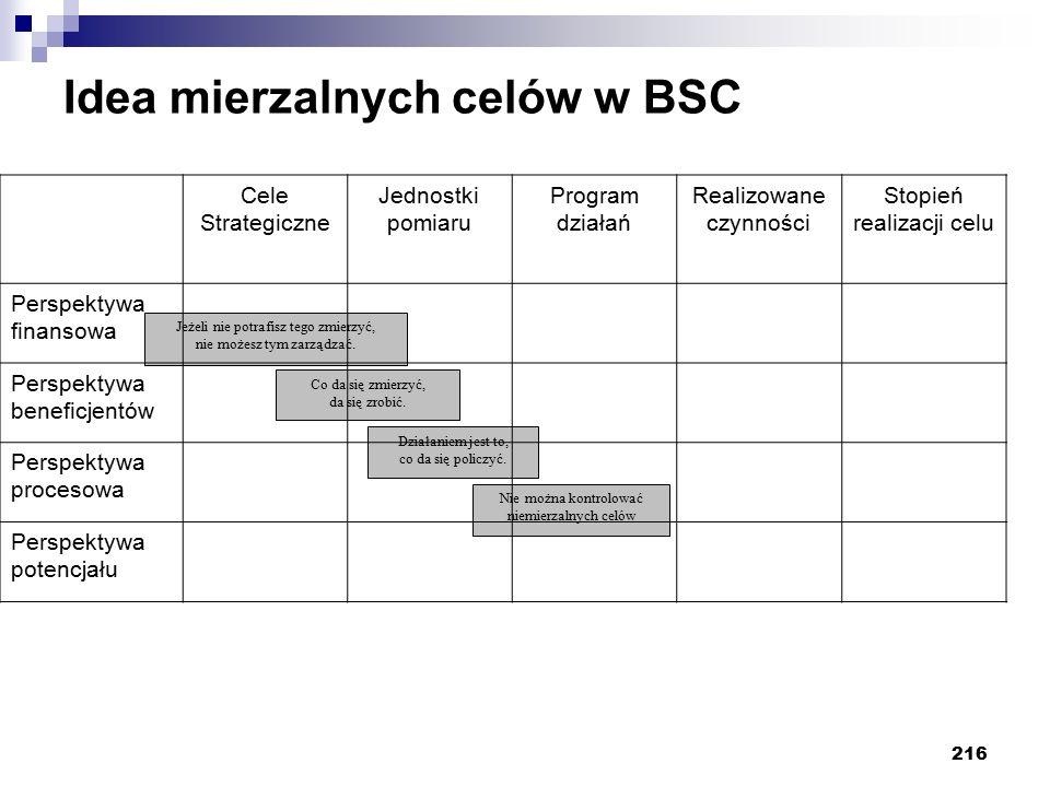 216 Idea mierzalnych celów w BSC Jeżeli nie potrafisz tego zmierzyć, nie możesz tym zarządzać. Co da się zmierzyć, da się zrobić. Działaniem jest to,