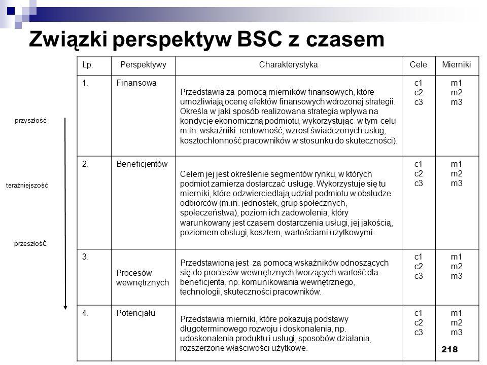 218 Związki perspektyw BSC z czasem przyszłość teraźniejszość przeszłoś ć Lp.PerspektywyCharakterystykaCeleMierniki 1.Finansowa Przedstawia za pomocą mierników finansowych, które umożliwiają ocenę efektów finansowych wdrożonej strategii.