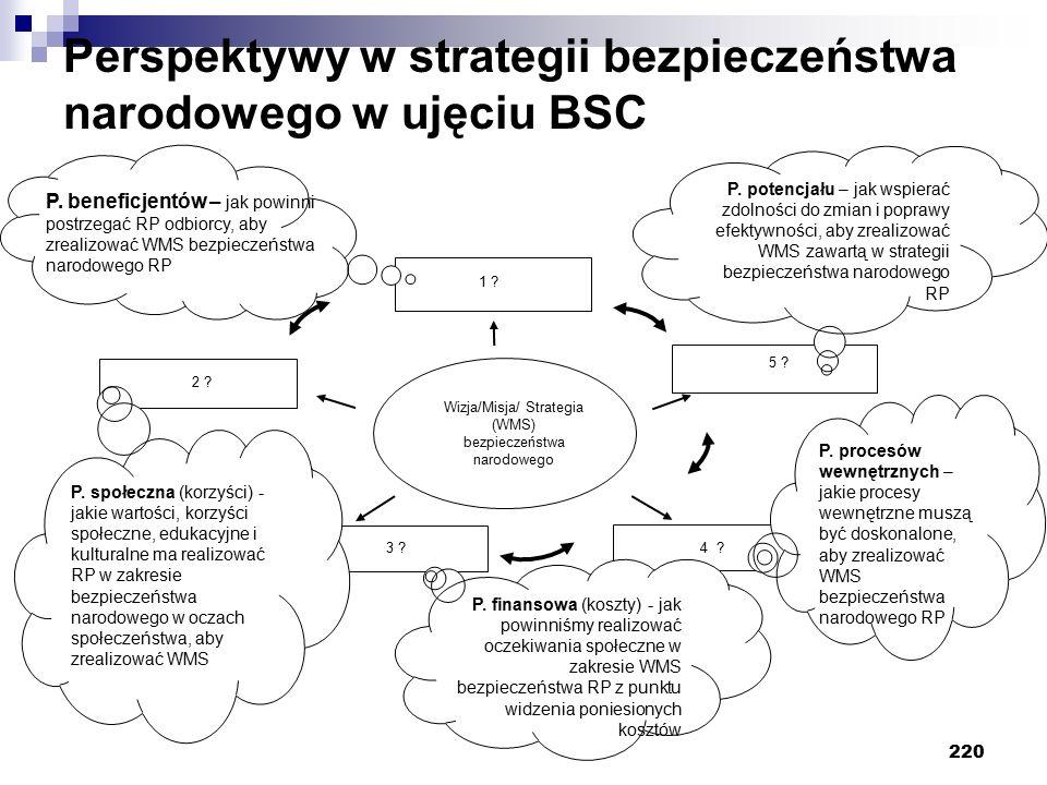 220 Wizja/Misja/ Strategia (WMS) bezpieczeństwa narodowego 5 ? 4 ? 1 ? 2 ? 3 ? P. potencjału – jak wspierać zdolności do zmian i poprawy efektywności,