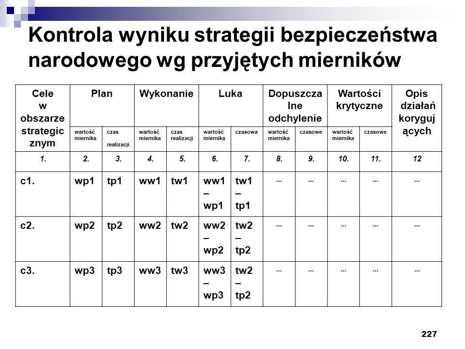 227 Kontrola wyniku strategii bezpieczeństwa narodowego wg przyjętych mierników Cele w obszarze strategic znym PlanWykonanieLukaDopuszcza lne odchylenie Wartości krytyczne Opis działań koryguj ących wartość miernika czas realizacji wartość miernika czas realizacji wartość miernika czasowawartość miernika czasowewartość miernika czasowe 1.2.3.4.5.6.7.8.9.10.11.12 c1.wp1tp1ww1tw1ww1 – wp1 tw1 – tp1...