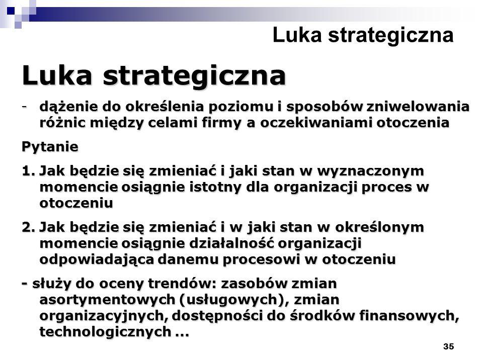 35 Luka strategiczna -dążenie do określenia poziomu i sposobów zniwelowania różnic między celami firmy a oczekiwaniami otoczenia Pytanie 1.Jak będzie