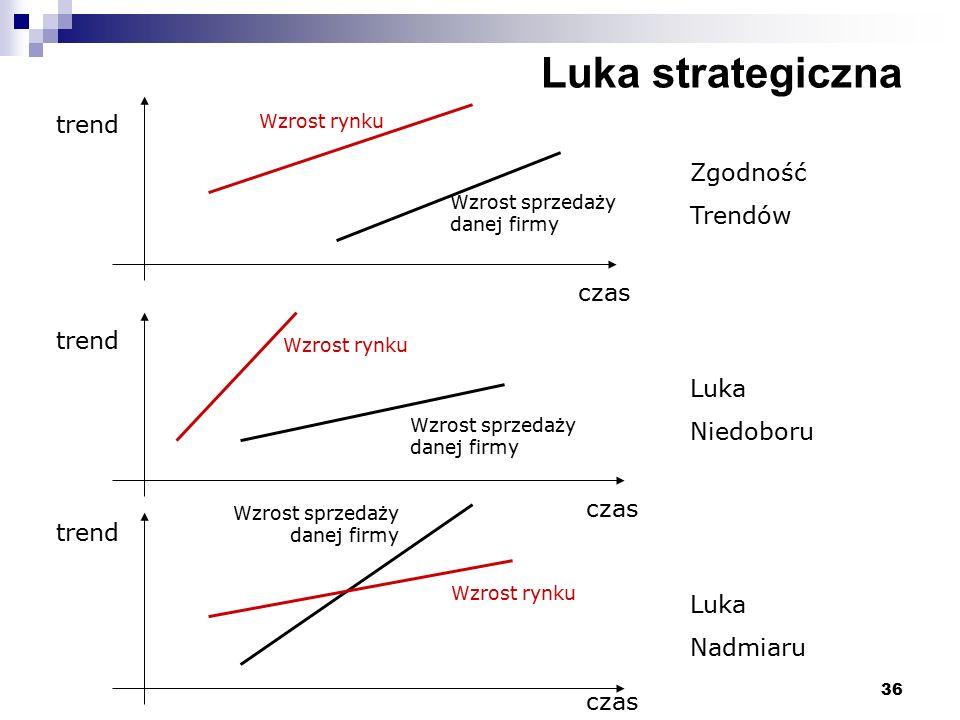 36 Luka strategiczna trend czas Wzrost rynku Wzrost sprzedaży danej firmy Zgodność Trendów Luka Niedoboru Luka Nadmiaru