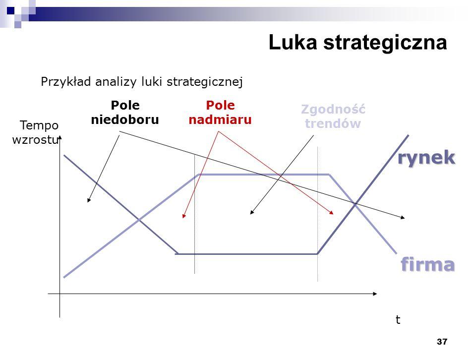 37 Luka strategiczna Przykład analizy luki strategicznej t Tempo wzrostu rynek firma Pole nadmiaru Pole niedoboru Zgodność trendów