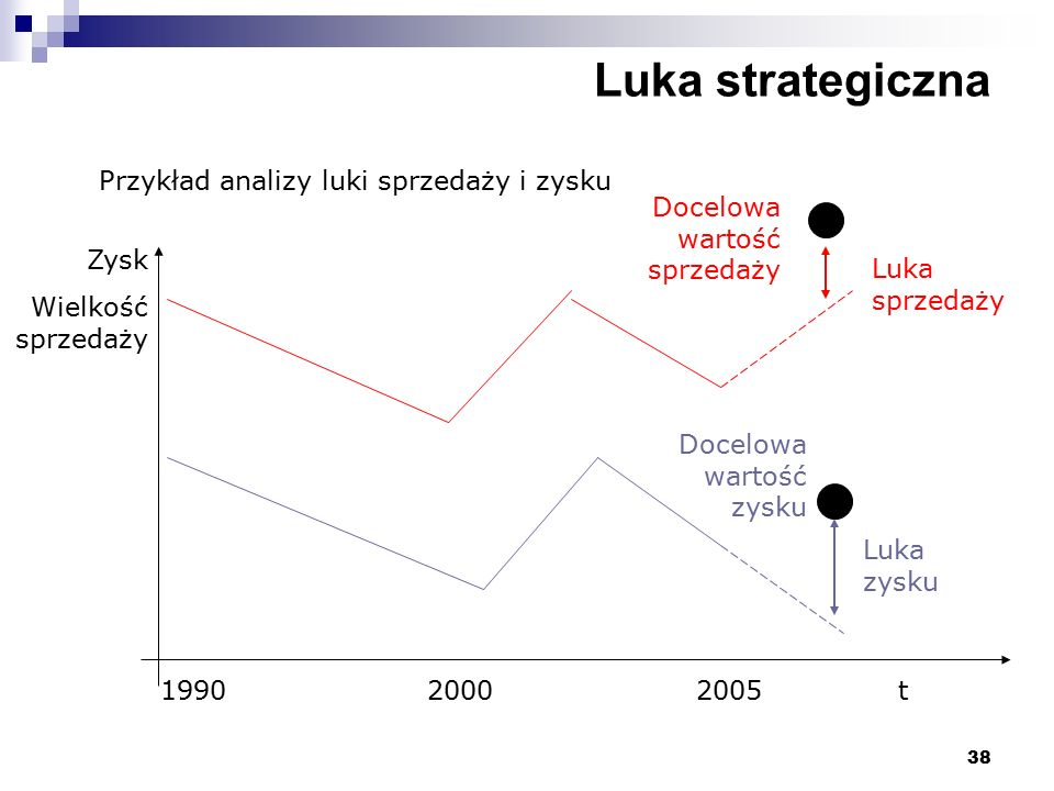 38 Luka strategiczna Przykład analizy luki sprzedaży i zysku Zysk Wielkość sprzedaży 1990 2000 2005t Docelowa wartość sprzedaży Docelowa wartość zysku Luka sprzedaży Luka zysku
