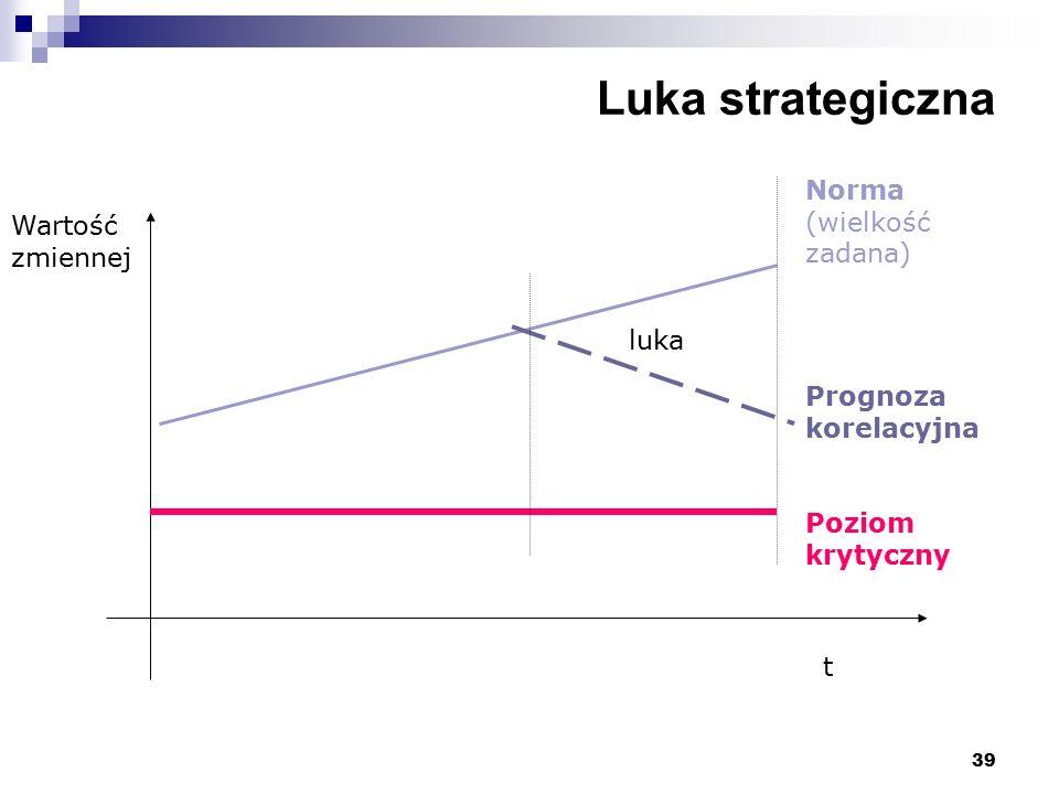 39 Luka strategiczna luka Norma (wielkość zadana) Prognoza korelacyjna Poziom krytyczny Wartość zmiennej t