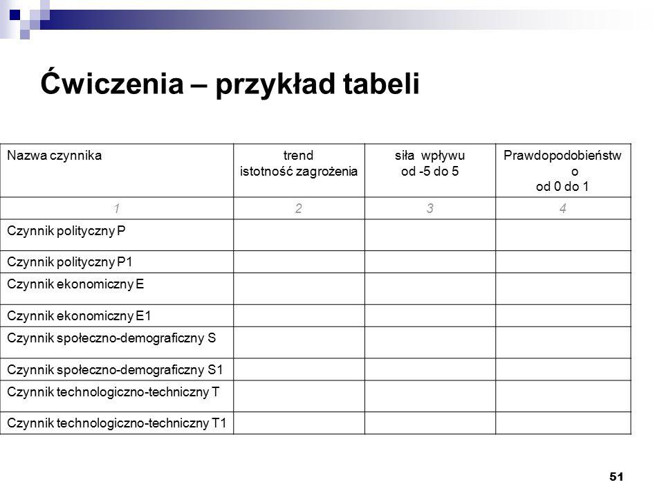 51 Ćwiczenia – przykład tabeli Nazwa czynnikatrend istotność zagrożenia siła wpływu od -5 do 5 Prawdopodobieństw o od 0 do 1 1234 Czynnik polityczny P