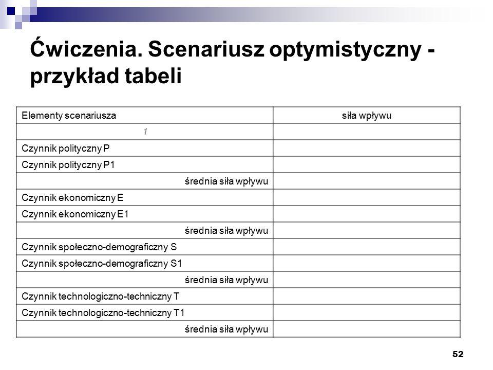 52 Ćwiczenia. Scenariusz optymistyczny - przykład tabeli Elementy scenariuszasiła wpływu 1 Czynnik polityczny P Czynnik polityczny P1 średnia siła wpł