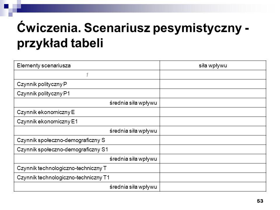 53 Ćwiczenia. Scenariusz pesymistyczny - przykład tabeli Elementy scenariuszasiła wpływu 1 Czynnik polityczny P Czynnik polityczny P1 średnia siła wpł