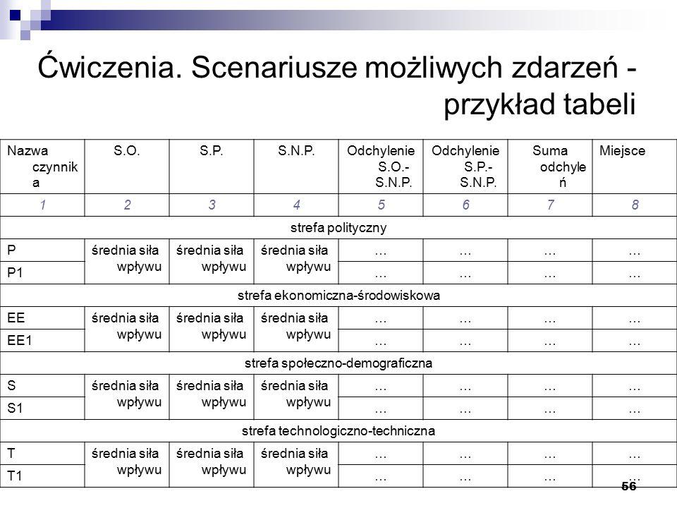 56 Ćwiczenia. Scenariusze możliwych zdarzeń - przykład tabeli Nazwa czynnik a S.O.S.P.S.N.P.Odchylenie S.O.- S.N.P. Odchylenie S.P.- S.N.P. Suma odchy