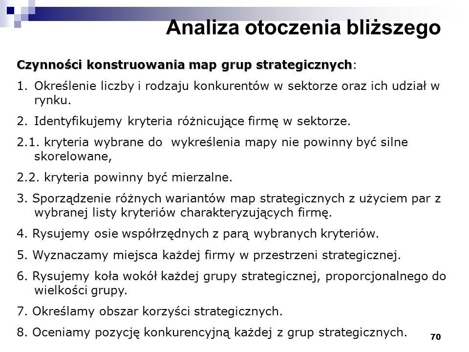 70 Analiza otoczenia bliższego Czynności konstruowania map grup strategicznych Czynności konstruowania map grup strategicznych: 1.Określenie liczby i rodzaju konkurentów w sektorze oraz ich udział w rynku.