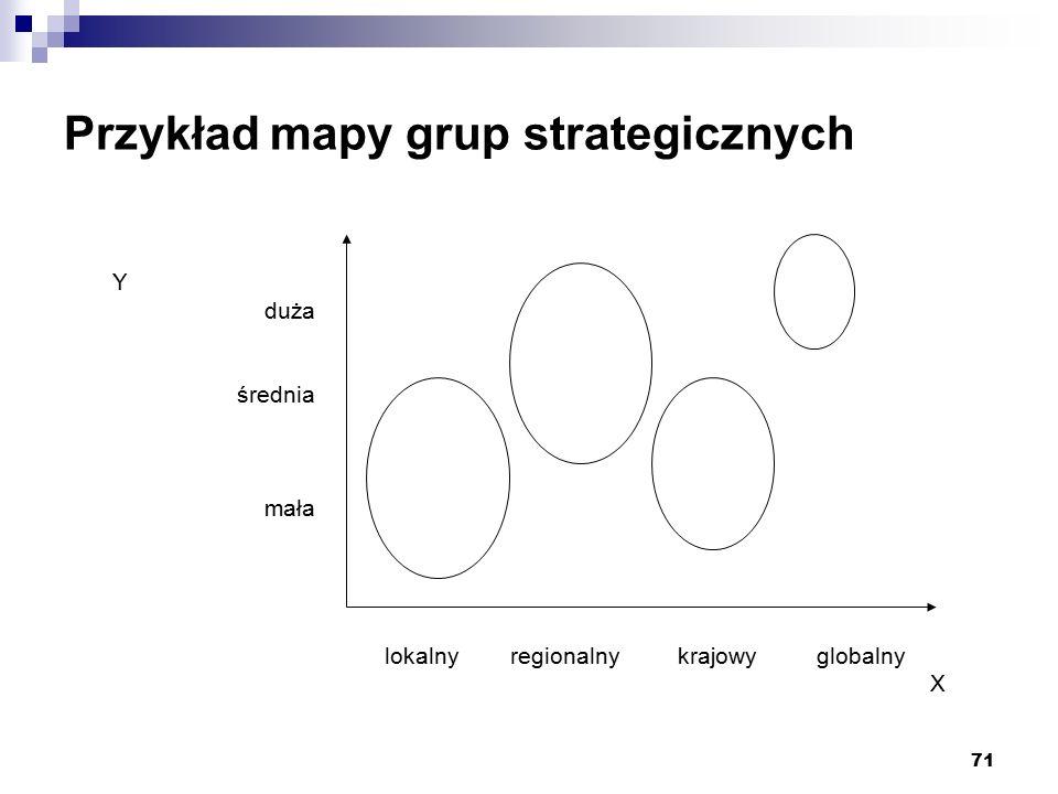 71 Przykład mapy grup strategicznych lokalny regionalny krajowy globalny X Y duża średnia mała