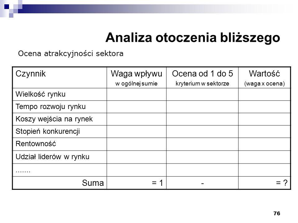 76 Analiza otoczenia bliższego CzynnikWaga wpływu w ogólnej sumie Ocena od 1 do 5 kryterium w sektorze Wartość (waga x ocena) Wielkość rynku Tempo roz