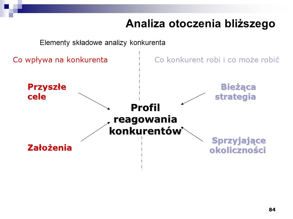 84 Analiza otoczenia bliższego Elementy składowe analizy konkurenta Profil reagowania konkurentów Co wpływa na konkurenta Przyszłe cele Założenia Bież