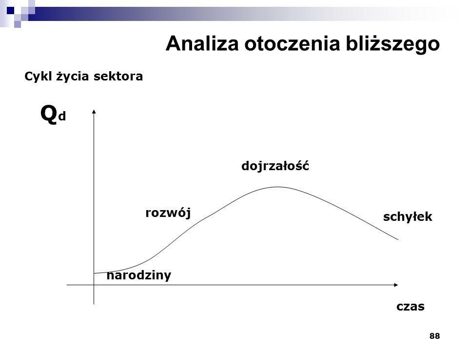 88 Analiza otoczenia bliższego Cykl życia sektora QdQd czas rozwój dojrzałość schyłek narodziny