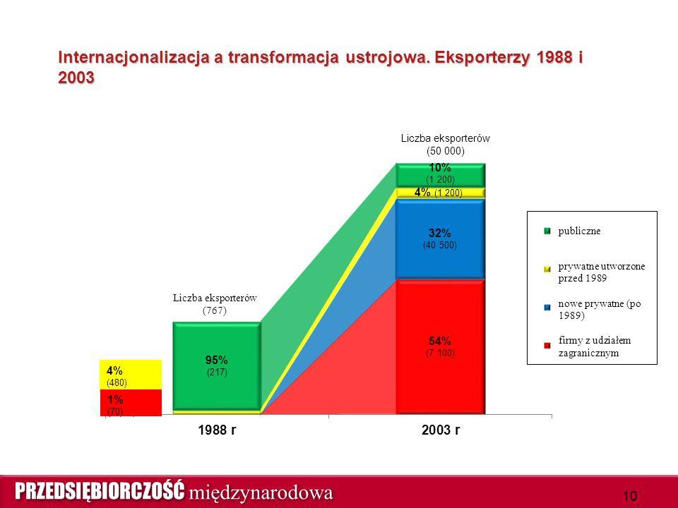 Internacjonalizacja a transformacja ustrojowa. Eksporterzy 1988 i 2003 10