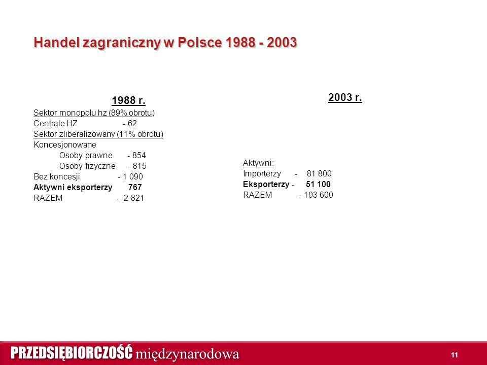 11 Handel zagraniczny w Polsce 1988 - 2003 1988 r. Sektor monopolu hz (89% obrotu) Centrale HZ - 62 Sektor zliberalizowany (11% obrotu) Koncesjonowane