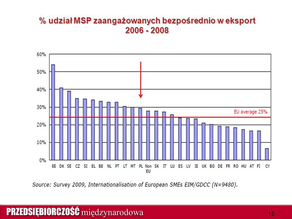 % udział MSP zaangażowanych bezpośrednio w eksport 2006 - 2008 15