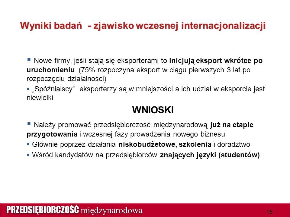 Wyniki badań - zjawisko wczesnej internacjonalizacji  Nowe firmy, jeśli stają się eksporterami to inicjują eksport wkrótce po uruchomieniu (75% rozpo