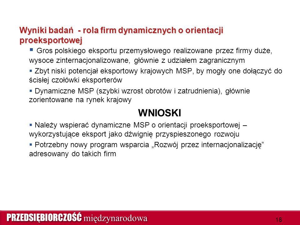 """Wyniki badań - rola firm dynamicznych o orientacji proeksportowej  Gros polskiego eksportu przemysłowego realizowane przez firmy duże, wysoce zinternacjonalizowane, głównie z udziałem zagranicznym  Zbyt niski potencjał eksportowy krajowych MSP, by mogły one dołączyć do ścisłej czołówki eksporterów  Dynamiczne MSP (szybki wzrost obrotów i zatrudnienia), głównie zorientowane na rynek krajowy WNIOSKI  Należy wspierać dynamiczne MSP o orientacji proeksportowej – wykorzystujące eksport jako dźwignię przyspieszonego rozwoju  Potrzebny nowy program wsparcia """"Rozwój przez internacjonalizację adresowany do takich firm 18"""