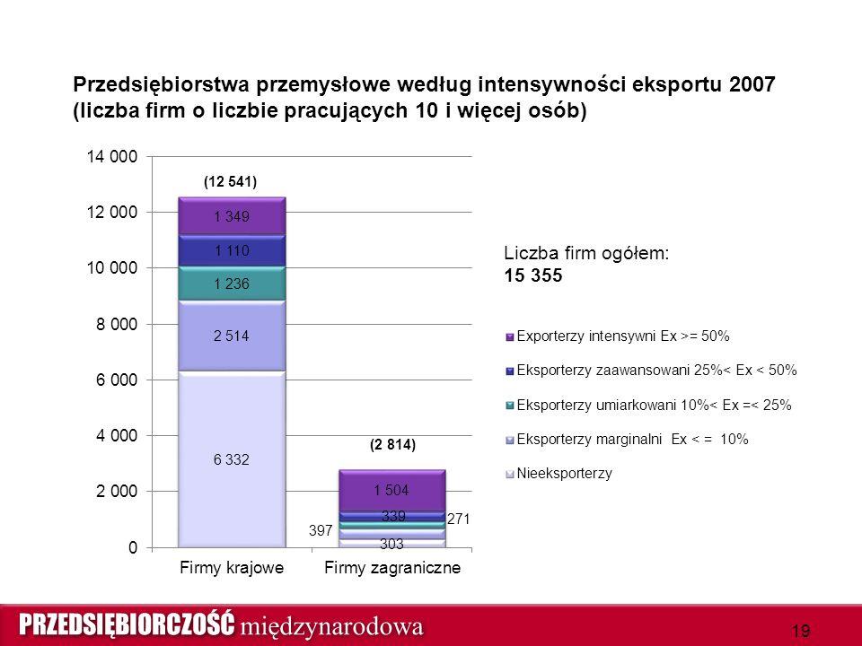 Przedsiębiorstwa przemysłowe według intensywności eksportu 2007 (liczba firm o liczbie pracujących 10 i więcej osób) 19