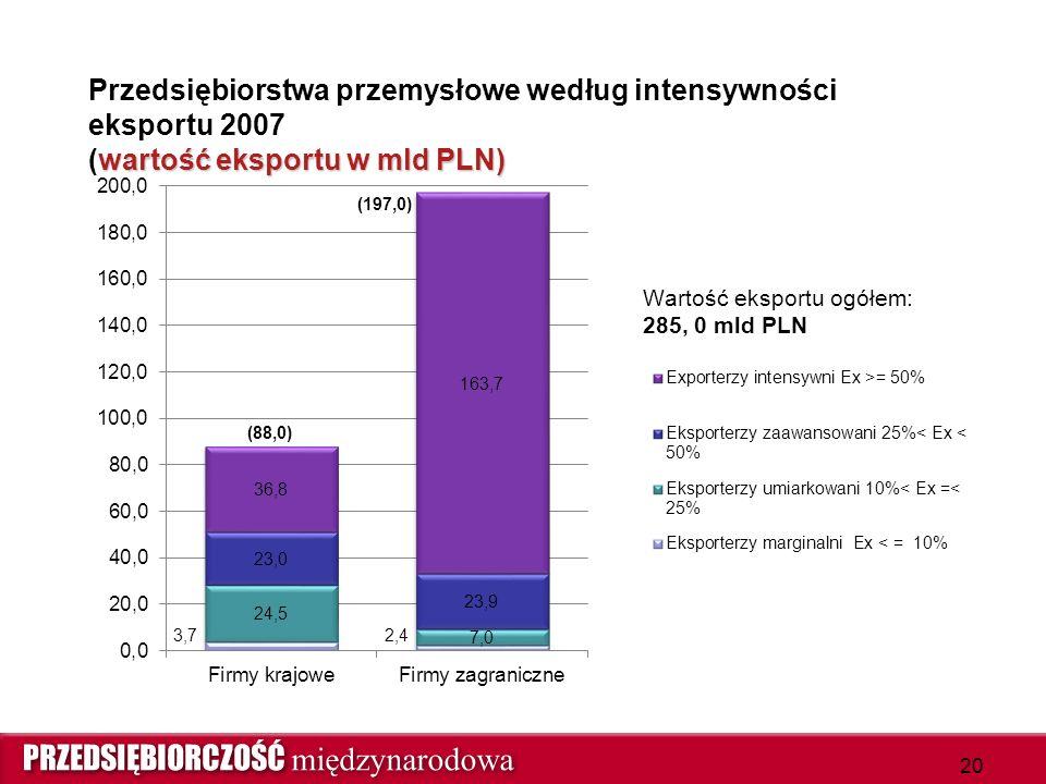 wartość eksportu w mld PLN) Przedsiębiorstwa przemysłowe według intensywności eksportu 2007 (wartość eksportu w mld PLN) 20
