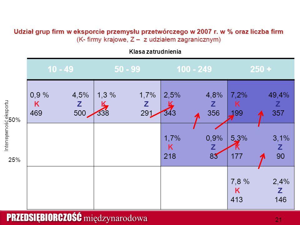 Udział grup firm w eksporcie przemysłu przetwórczego w 2007 r. w % oraz liczba firm (K- firmy krajowe, Z – z udziałem zagranicznym) 10 - 4950 - 99100
