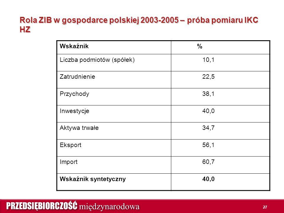 27 Rola ZIB w gospodarce polskiej 2003-2005 – próba pomiaru IKC HZ Wskaźnik % Liczba podmiotów (spółek)10,1 Zatrudnienie22,5 Przychody38,1 Inwestycje40,0 Aktywa trwałe34,7 Eksport56,1 Import60,7 Wskaźnik syntetyczny40,0