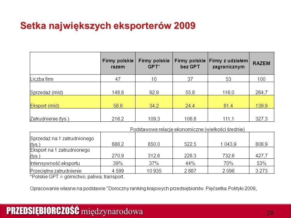Setka największych eksporterów 2009 Firmy polskie razem Firmy polskie GPT* Firmy polskie bez GPT Firmy z udziałem zagranicznym RAZEM Liczba firm47103753100 Sprzedaż (mld)148,892,955,8116,0264,7 Eksport (mld)58,634,224,481,4139,9 Zatrudnienie (tys.)216,2109,3106,8111,1327,3 Podstawowe relacje ekonomiczne (wielkości średnie) Sprzedaż na 1 zatrudnionego (tys.)688,2850,0522,51 043,9808,9 Eksport na 1 zatrudnionego (tys.)270,9312,6228,3732,6427,7 Intensywność eksportu39%37%44%70%53% Przeciętne zatrudnienie4 59910 9352 8872 0963 273 *Polskie GPT = górnictwo, paliwa, transport.