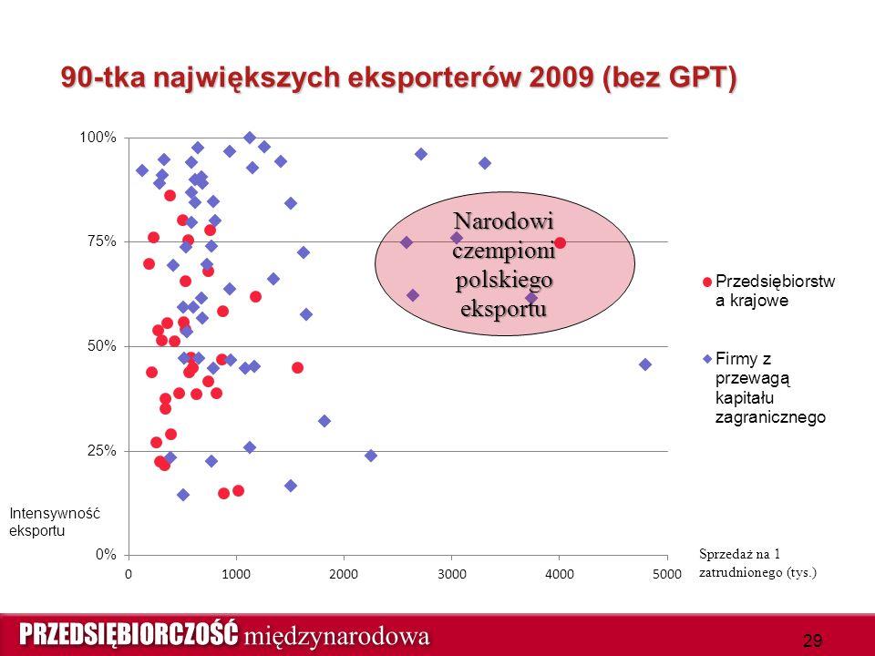 90-tka największych eksporterów 2009 (bez GPT) Intensywność eksportu Narodowi czempioni polskiego eksportu 29