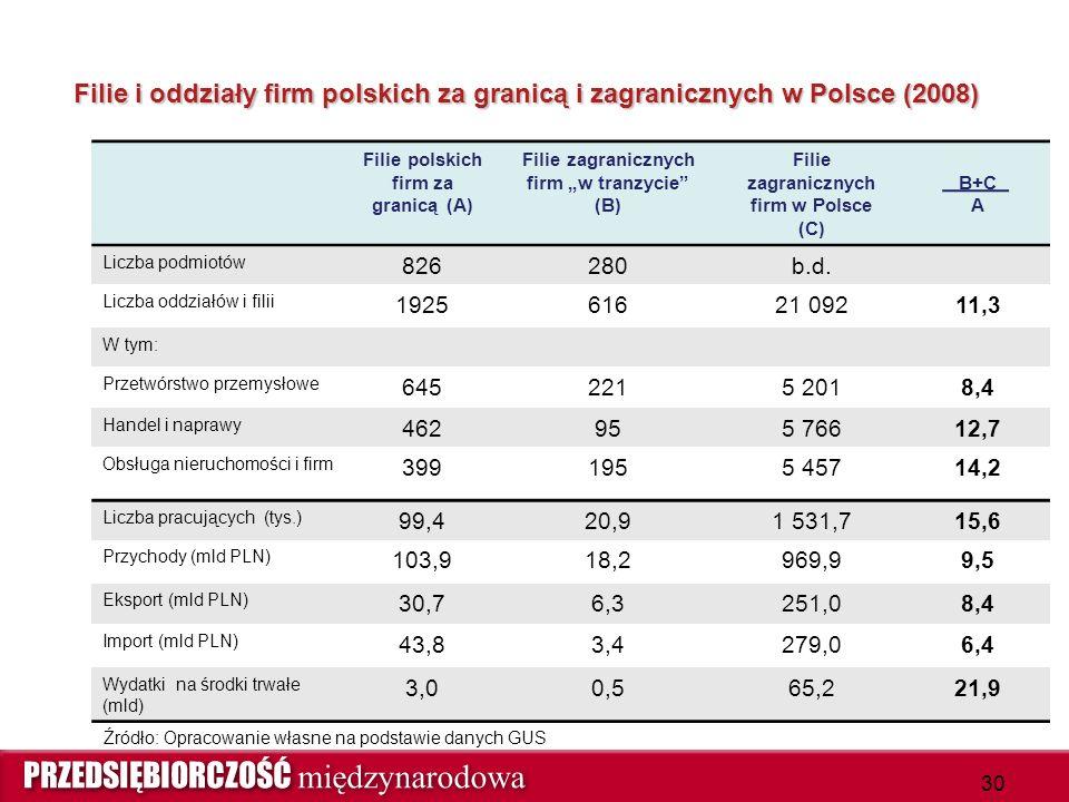 """Filie i oddziały firm polskich za granicą i zagranicznych w Polsce (2008) Filie polskich firm za granicą (A) Filie zagranicznych firm """"w tranzycie"""" (B"""